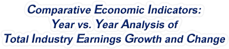 Alabama - Year vs. Year Analysis of Total Industry Earnings Growth and Change, 1969-2016
