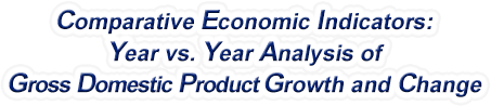 Alabama - Year vs. Year Analysis of Gross Domestic Product Growth and Change, 1969-2018