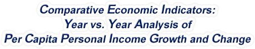 Alabama - Year vs. Year Analysis of Per Capita Personal Income Growth and Change, 1969-2016