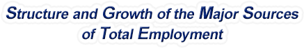 Alabama Structure & Growth of the Major Sources of Total Employment
